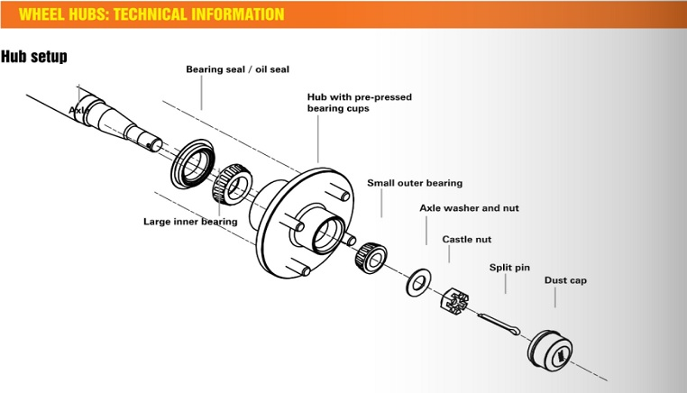 Wheel_Hubs_Setup avoid boat trailer bearing failure northside marine your trailer bearing diagram at suagrazia.org